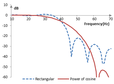 Magnitude response of a low pass filter with and without the power of cosine window