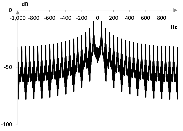 Magnitude of frequencies in an example saw wave produced with the Fourier transform