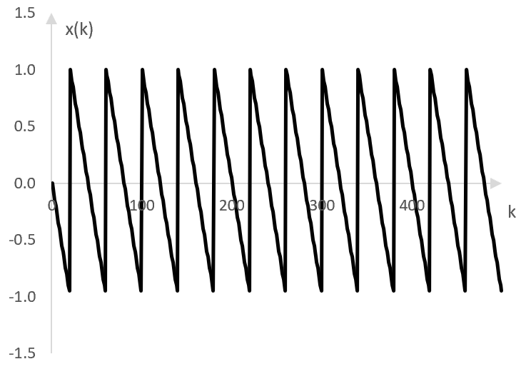 An example inverted saw wave