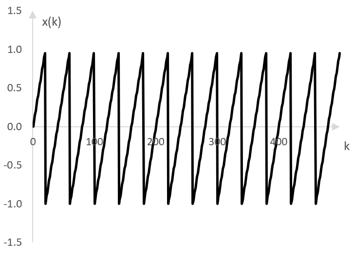 An example saw wave