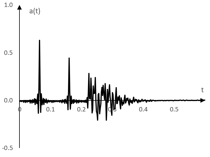 An adjusted impulse response of an example reverb obtained by deconvolving the recorded natural reverberations of the sine sweep with the time inverted sine sweep