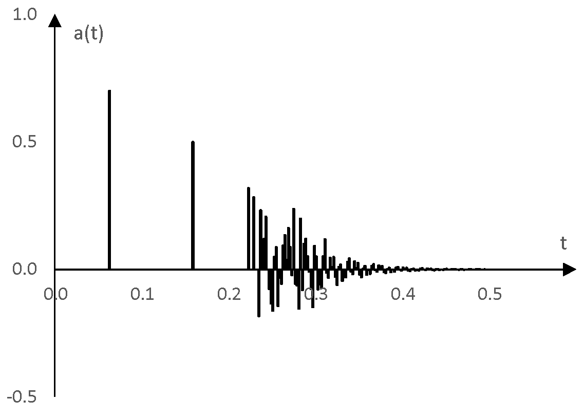 An example impulse response of a simple reverb to be used for testing the convolution of an impulse response and a sine sweep