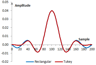 Impulse response of a low pass filter with and without the Tukey window