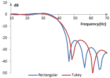 Magnitude response of a low pass filter with and without the Tukey window