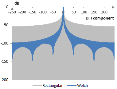 Discrete Fourier transform of the Welch window
