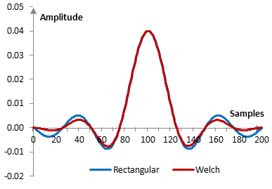 Impulse response of a low pass filter with and without the Welch window