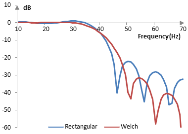 Magnitude response of a low pass filter with and without the Welch window